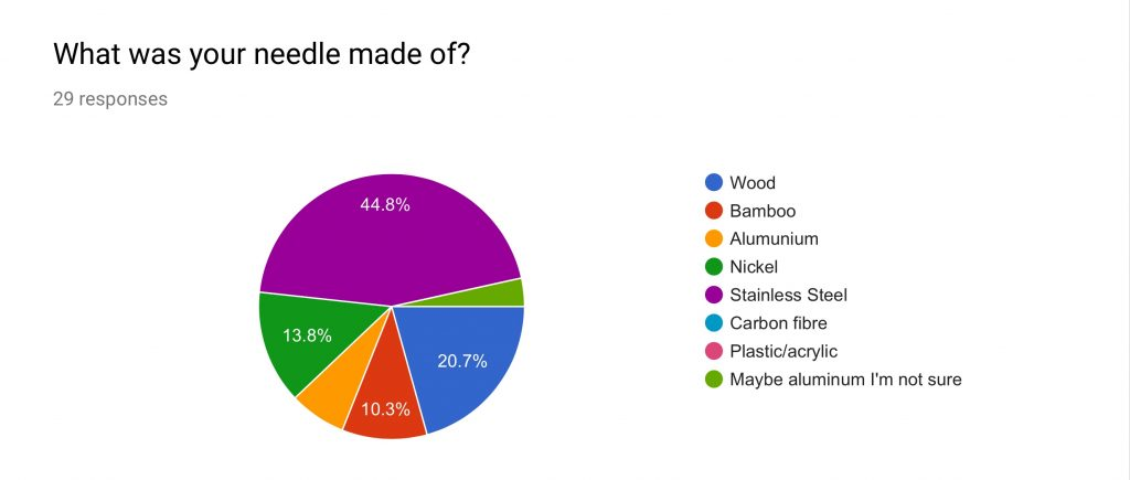 Pie chart of needle by material